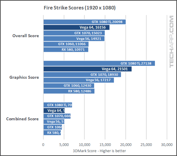 AMD Radeon RX Vega 64 Fire Strike 1080p results