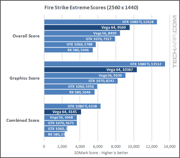 AMD Radeon RX Vega 64 Fire Strike 1440p results