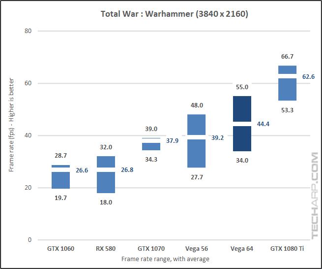 AMD Radeon RX Vega 64 Warhammer 2160p results