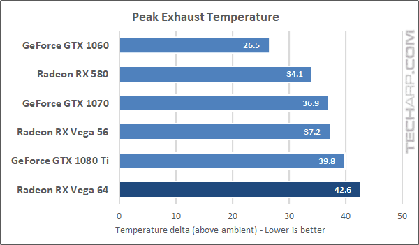 AMD Radeon RX Vega 64 temperature