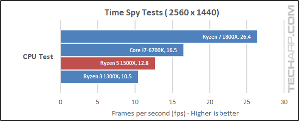 The AMD Ryzen 5 1500X 3DMark results
