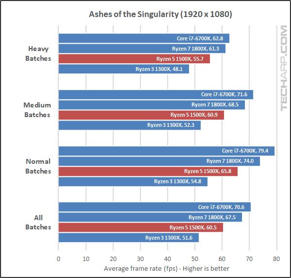 The AMD Ryzen 5 1500X Quad-Core Processor Review   Page 4
