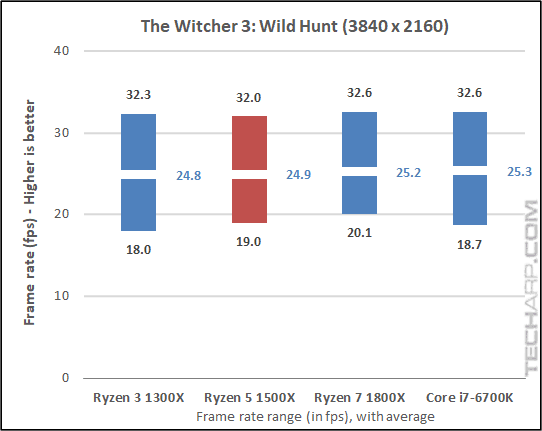 The AMD Ryzen 5 1500X Witcher3 results