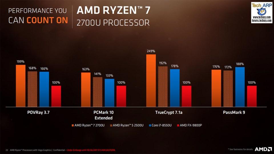 AMD Ryzen Mobile APU