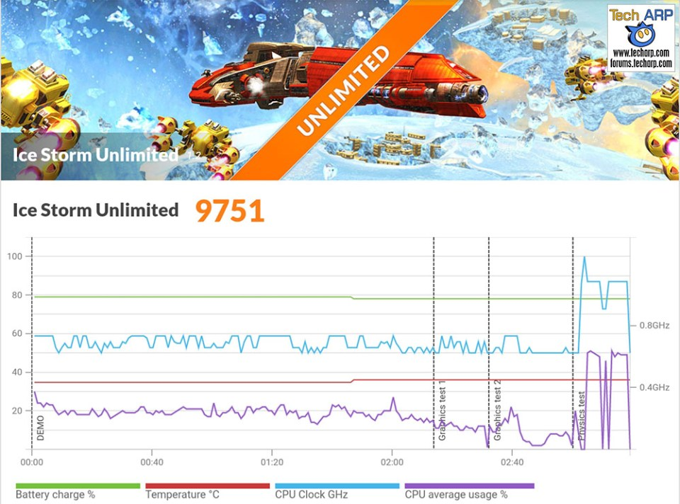 ASUS ZenFone 4 Max Pro 3DMark resultsASUS ZenFone 4 Max Pro 3DMark results