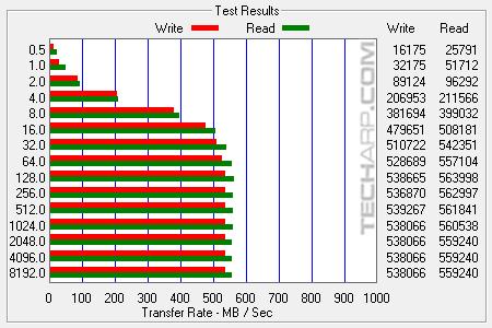 1TB SanDisk Ultra 3D SSD ATTO multi results 01