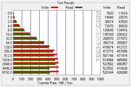 1TB SanDisk Ultra 3D SSD ATTO single results 01