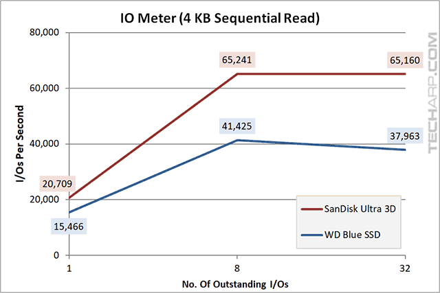 1TB SanDisk Ultra 3D SSD IOMeter 4KB sequential read results