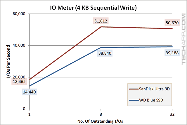 1TB SanDisk Ultra 3D SSD IOMeter 4KB sequential write results