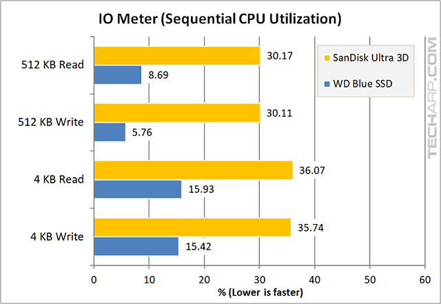 1TB SanDisk Ultra 3D SSD IOMeter sequential CPU results b