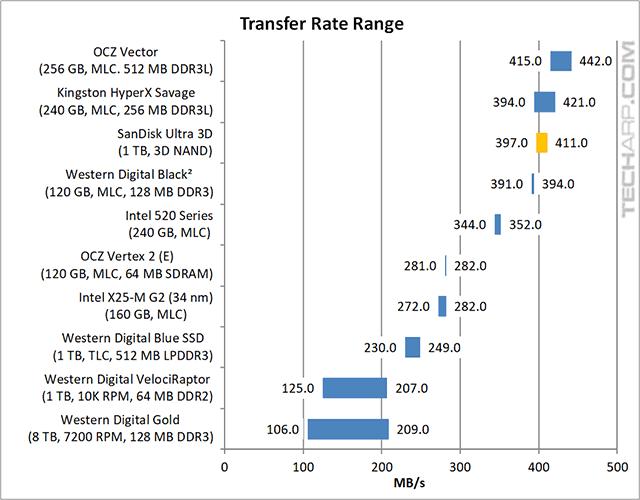 1TB SanDisk Ultra 3D SSD transfer rate range