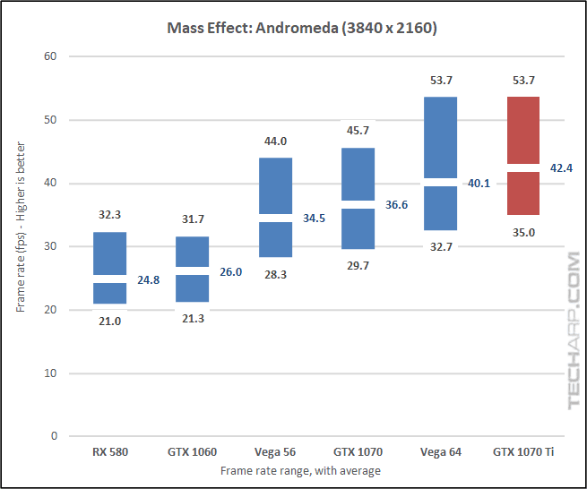 NVIDIA GeForce GTX 1070 Ti Andromeda 2160p results