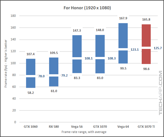 NVIDIA GeForce GTX 1070 Ti For Honor 1080p results