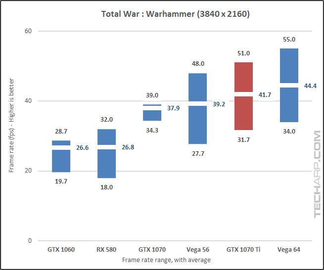 NVIDIA GeForce GTX 1070 Ti Warhammer 2160p results