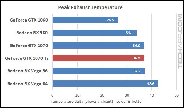 NVIDIA GTX 1070 Ti temperature