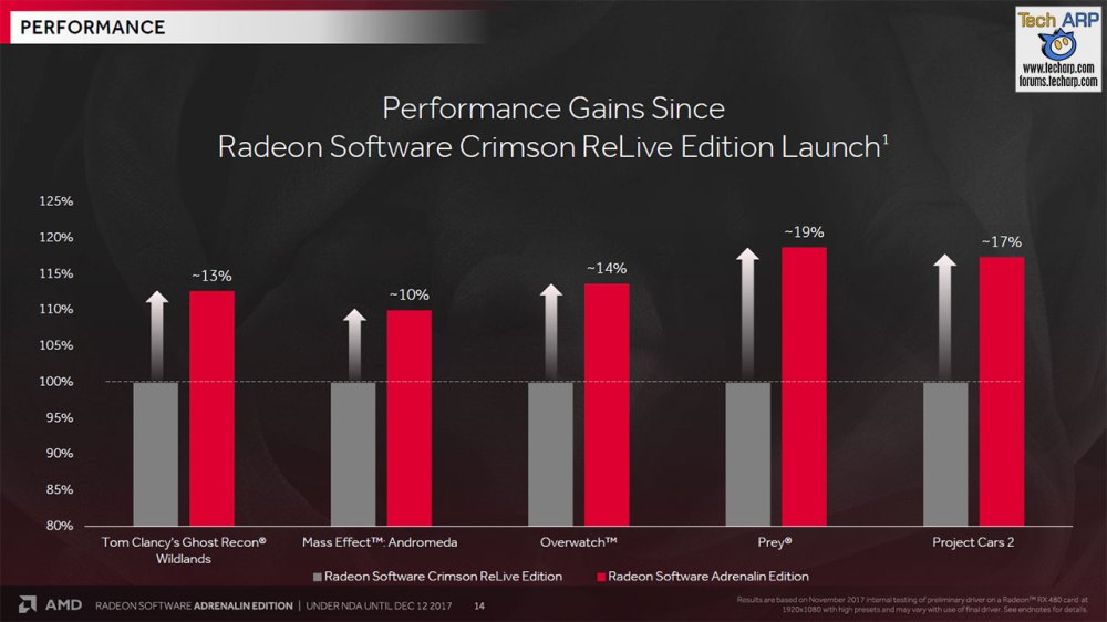 The AMD Radeon Software Adrenalin Edition Tech Report