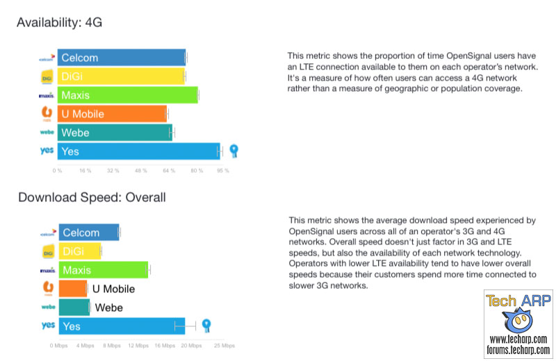 OpenSignal : YES Has Best 4G LTE Speed & Availability