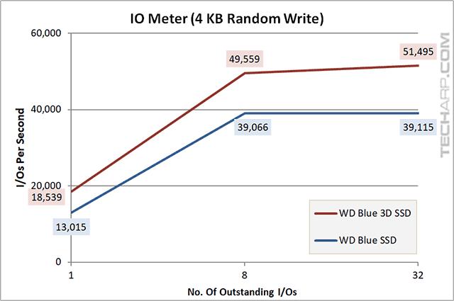 1TB WD Blue 3D SSD iops 4KB random write