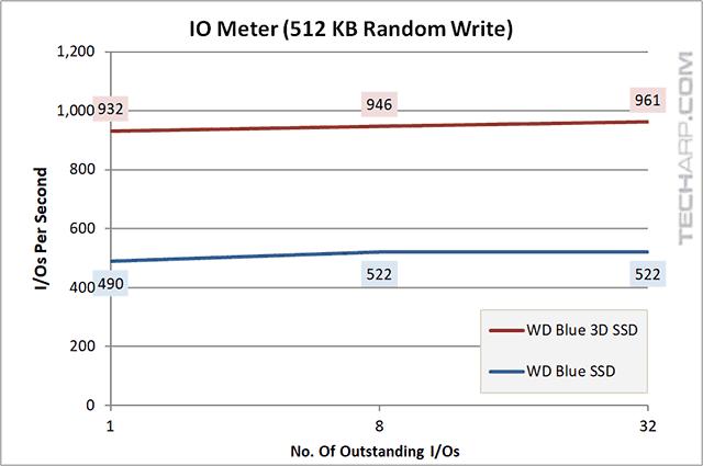 1TB WD Blue 3D SSD iops 512KB random write