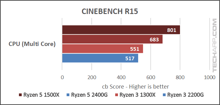Amd Ryzen 3 2200g With Radeon Vega 8 Graphics Review 3d Rendering