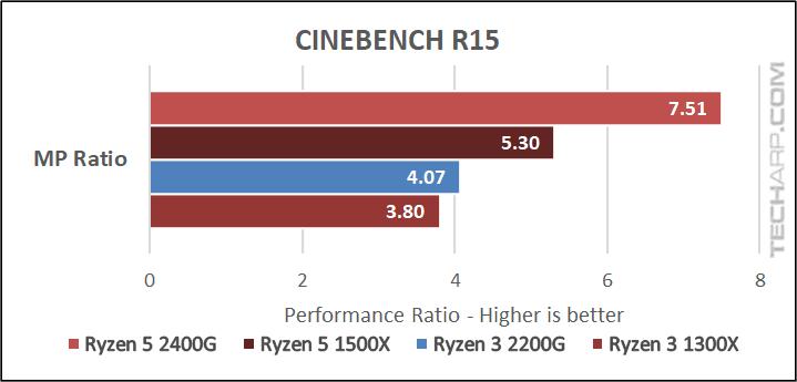 AMD Ryzen 3 2200G CINEBENCH results