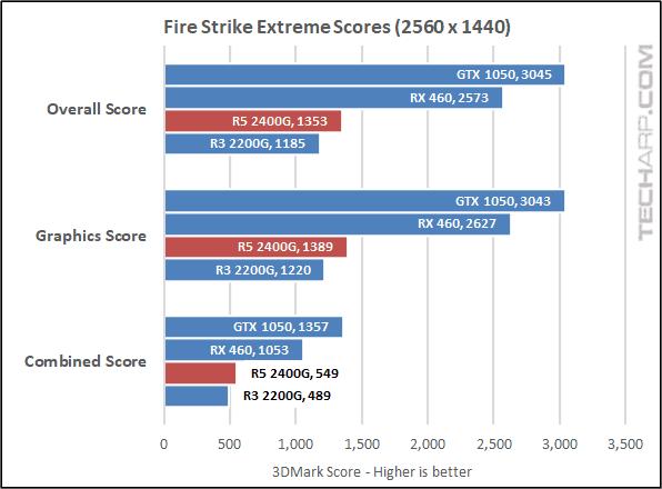 AMD Ryzen 5 2400G 3DMark results