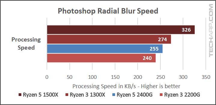 AMD Ryzen 5 2400G Photoshop results