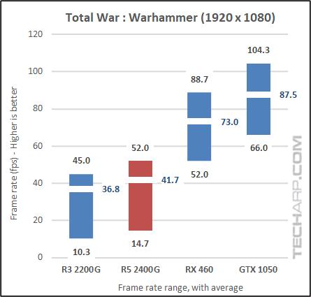 AMD Ryzen 5 2400G Warhammer results