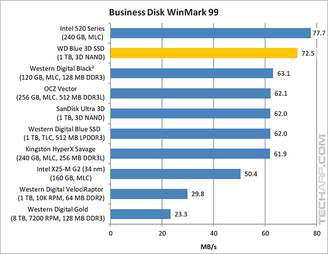 !TB WD Blue 3D SSD Business WinMark results