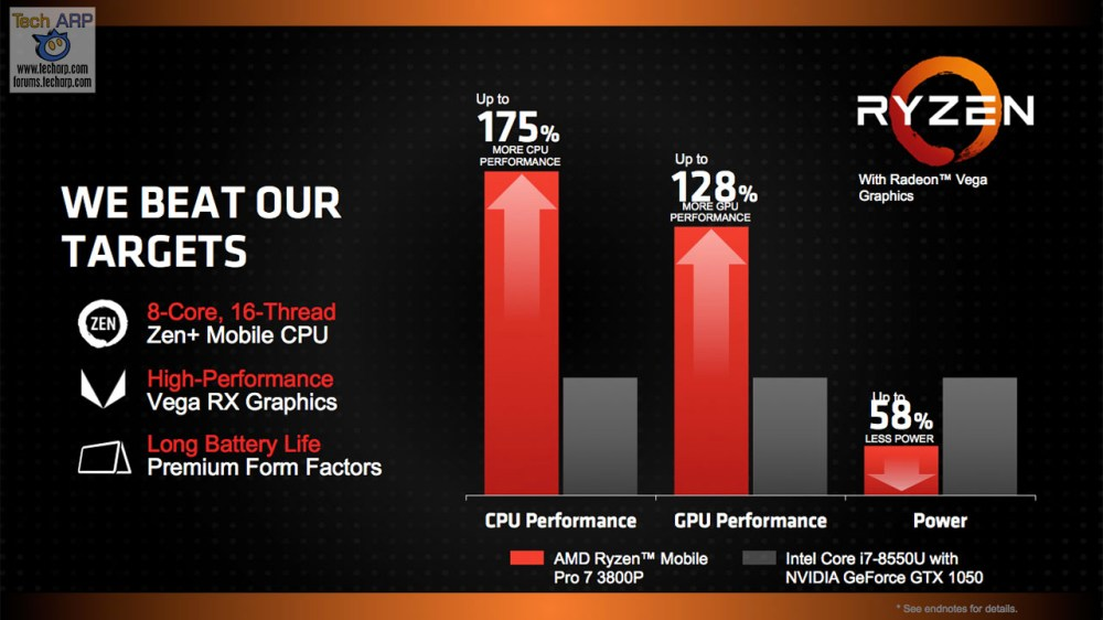 AMD Ryzen Mobile Pro Details + Specifications Leaked!