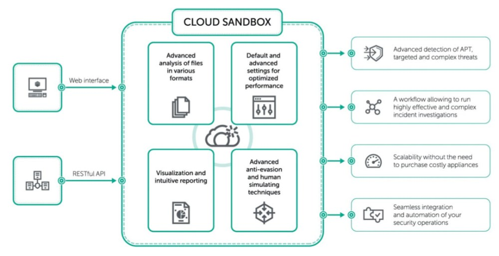 New Kaspersky Cloud Sandbox Service Revealed!