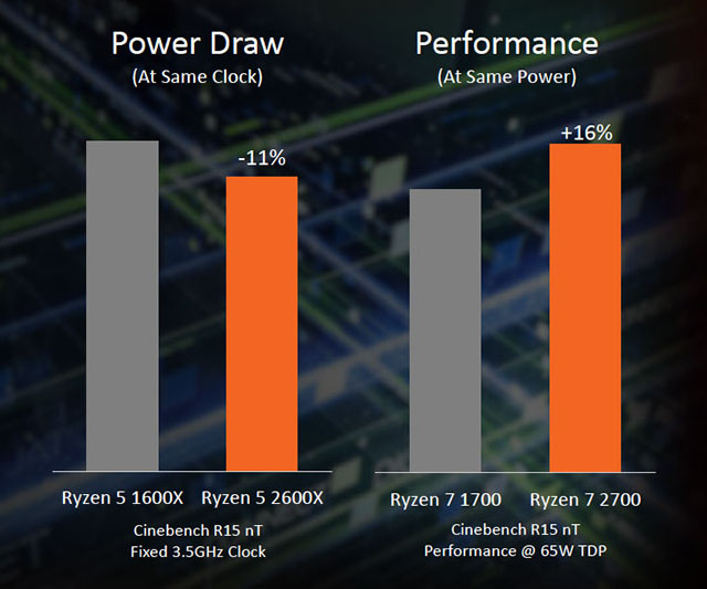 12nm Ryzen 2 or 2nd Gen Ryzen improvements