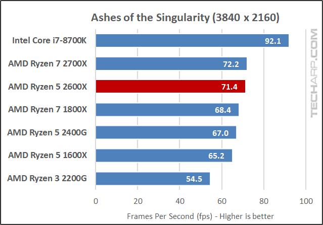 AMD Ryzen 5 2600X AOTS results