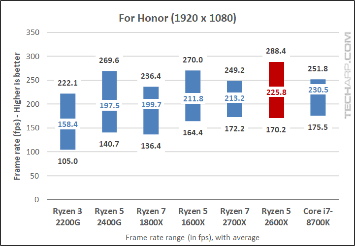 AMD Ryzen 5 2600X For Honor results