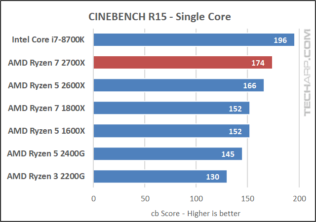 AMD Ryzen 7 2700X Cinebench results