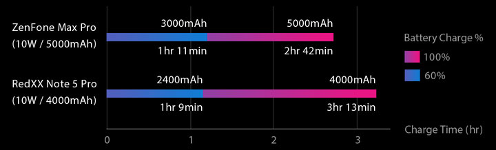 ASUS ZenFone Max Pro M1 ZB601KL flash charge