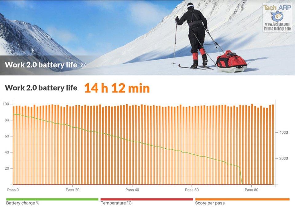 ASUS ZenFone Max Pro M1 battery life