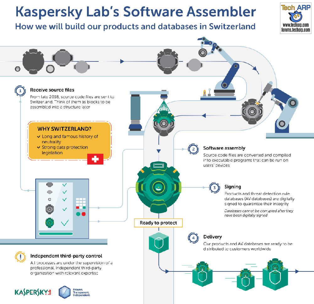 Kaspersky Moves Core Russian Operations To Switzerland!