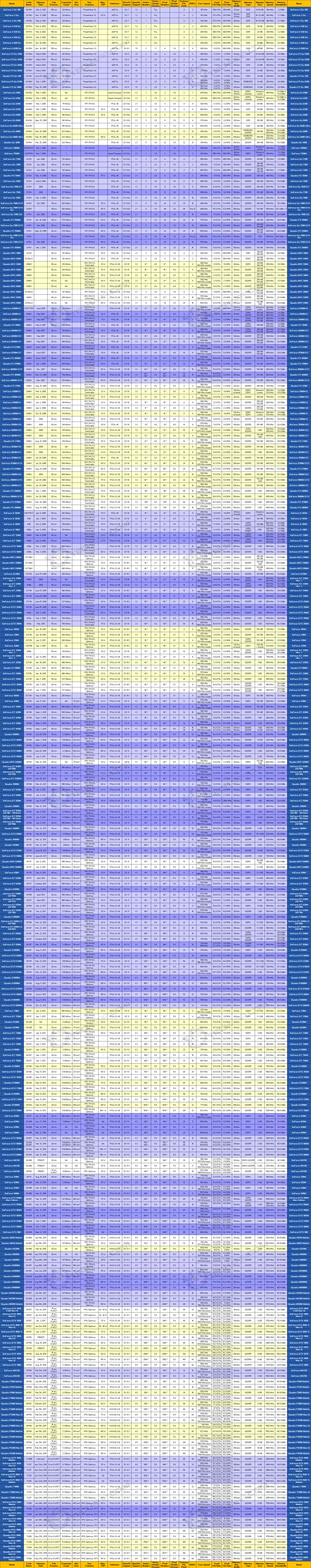 Mobile GPU Comparison Guide - NVIDIA