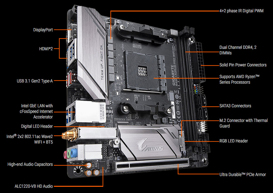 GIGABYTE B450 Motherboard Models, Features  Prices