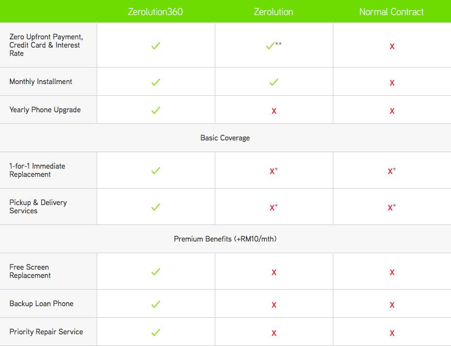 Maxis Zerolution360 comparison