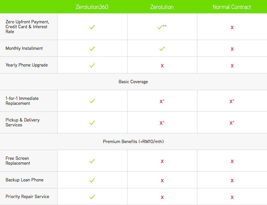 The Maxis Zerolution360 Programme Explained + Analysed
