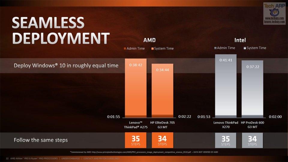 Official AMD Athlon PRO with Radeon Vega Graphics Tech Briefing