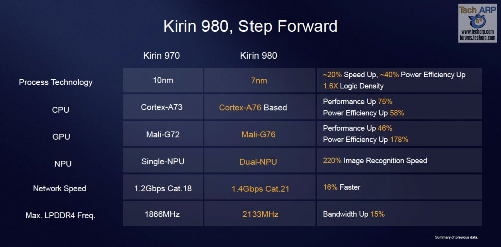 The Official HUAWEI Kirin 980 Tech Briefing + Demos!