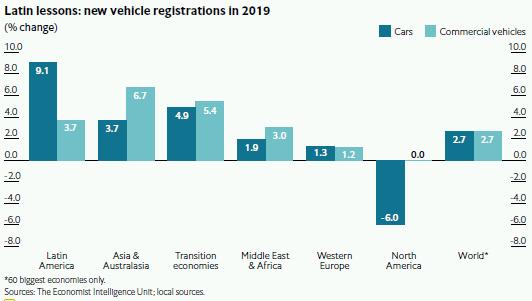Economist Intelligence Unit (The EIU) Forecast Of New Vehicle Registration 2019