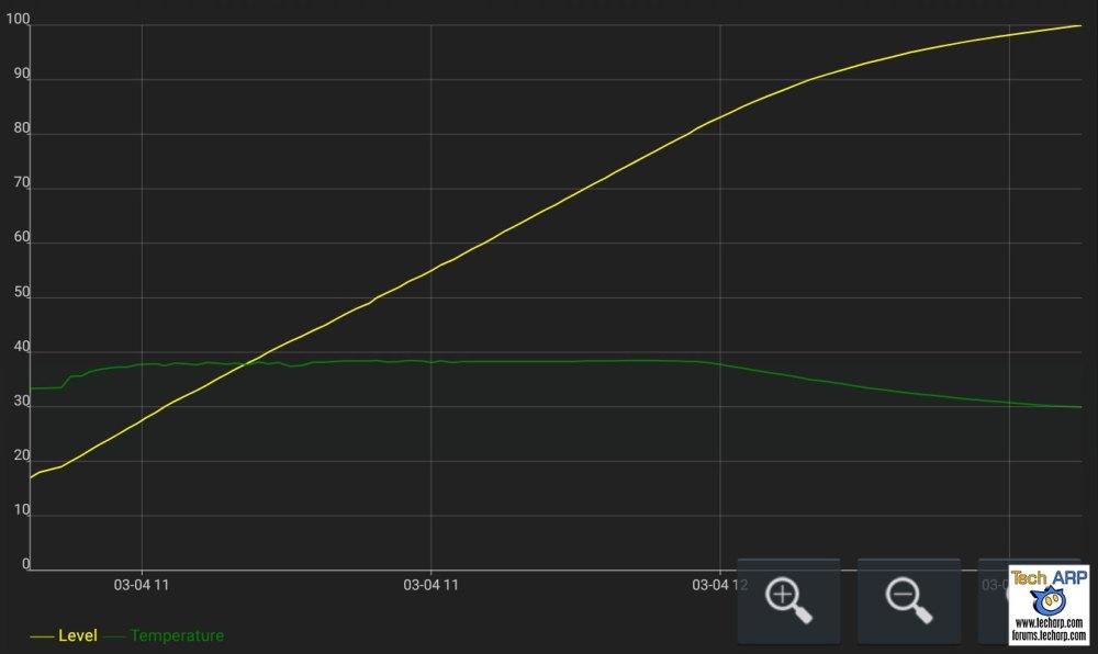 Samsung Galaxy S10 Plus battery recharging speed
