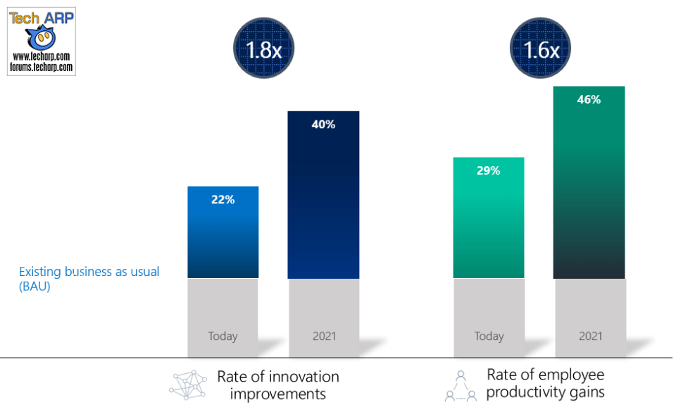 Increased Innovation + Productivity