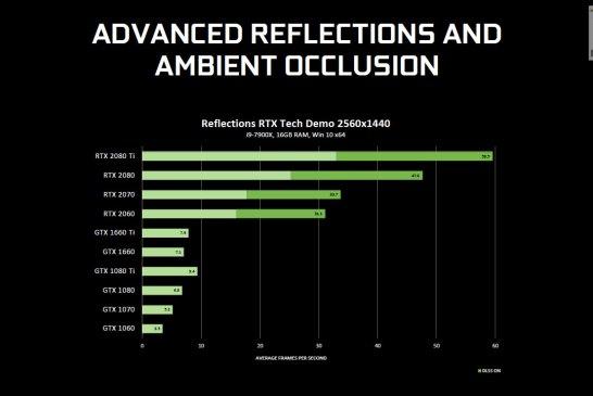 NVIDIA Ray Tracing Techniques - Showcase + Explanation!