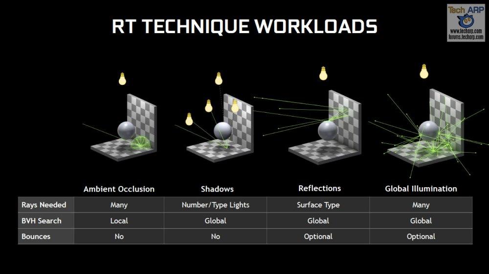 Ray Tracing Technique Summary
