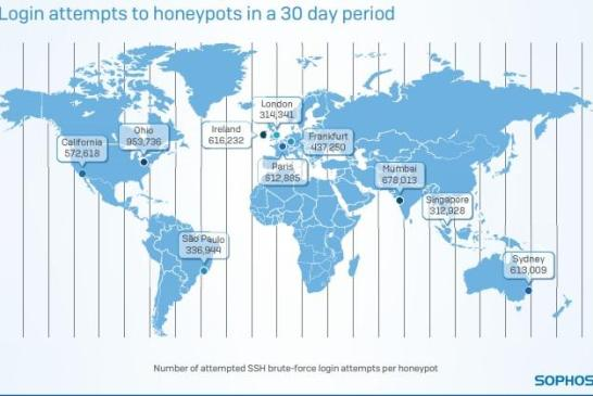 Sophos Global Report : Cyberattacks On Cloud Honeypots!